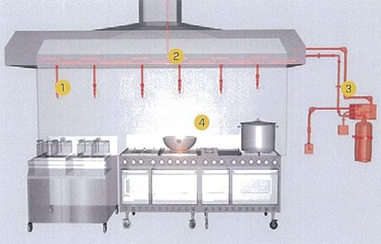 Lehavot Kitchenshield Wck Kitchen Fire Suppression System