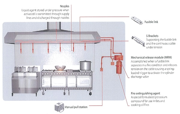 Kitchen Hood System Design